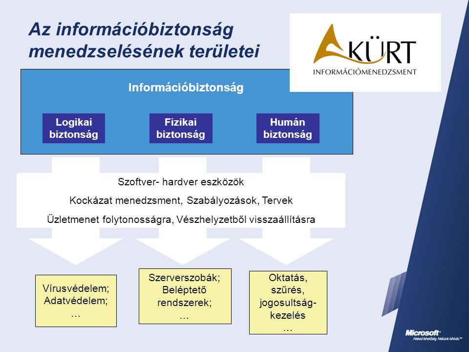 Az információbiztonság menedzselésének területei Információbiztonság Logikai biztonság Fizikai biztonság Humán biztonság Vírusvédelem; Adatvédelem; …