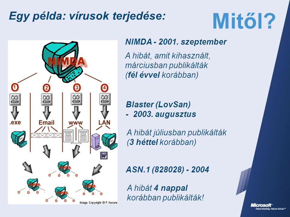NIMDA - 2001. szeptember A hibát, amit kihasznált, márciusban publikálták (fél évvel korábban) Blaster (LovSan) - 2003. augusztus ASN.1 (828028) - 200