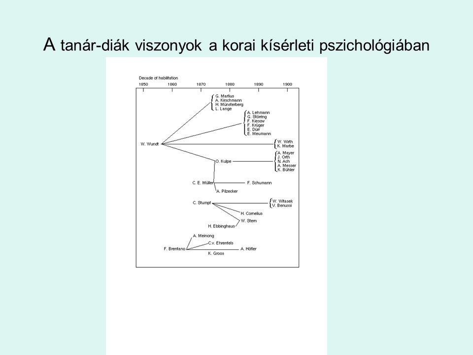 A tanár-diák viszonyok a korai kísérleti pszichológiában