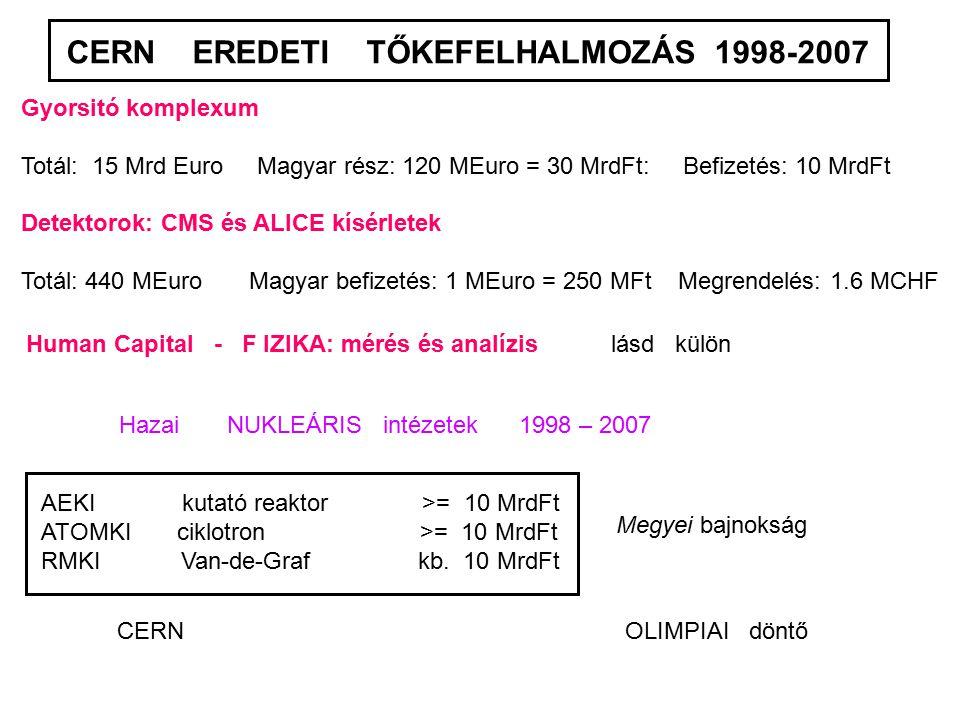 CERN EREDETI TŐKEFELHALMOZÁS 1998-2007 Gyorsitó komplexum Totál: 15 Mrd Euro Magyar rész: 120 MEuro = 30 MrdFt: Befizetés: 10 MrdFt Detektorok: CMS és ALICE kísérletek Totál: 440 MEuro Magyar befizetés: 1 MEuro = 250 MFt Megrendelés: 1.6 MCHF Human Capital - F IZIKA: mérés és analízis lásd külön Hazai NUKLEÁRIS intézetek 1998 – 2007 AEKI kutató reaktor >= 10 MrdFt ATOMKI ciklotron >= 10 MrdFt RMKI Van-de-Graf kb.