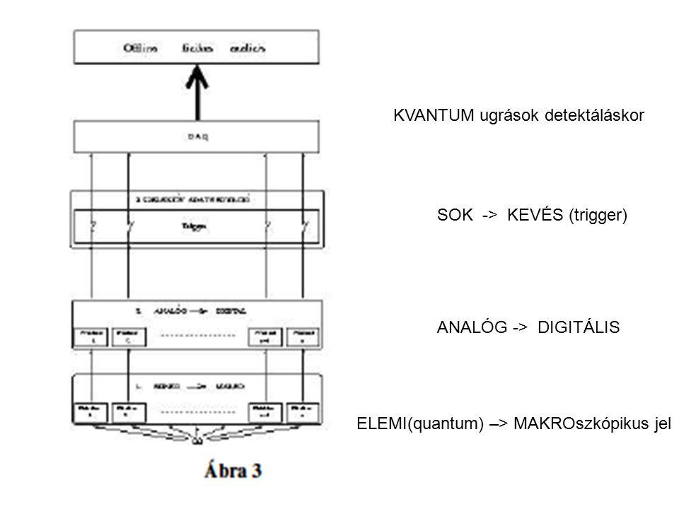 KVANTUM ugrások detektáláskor ELEMI(quantum) –> MAKROszkópikus jel ANALÓG -> DIGITÁLIS SOK -> KEVÉS (trigger)