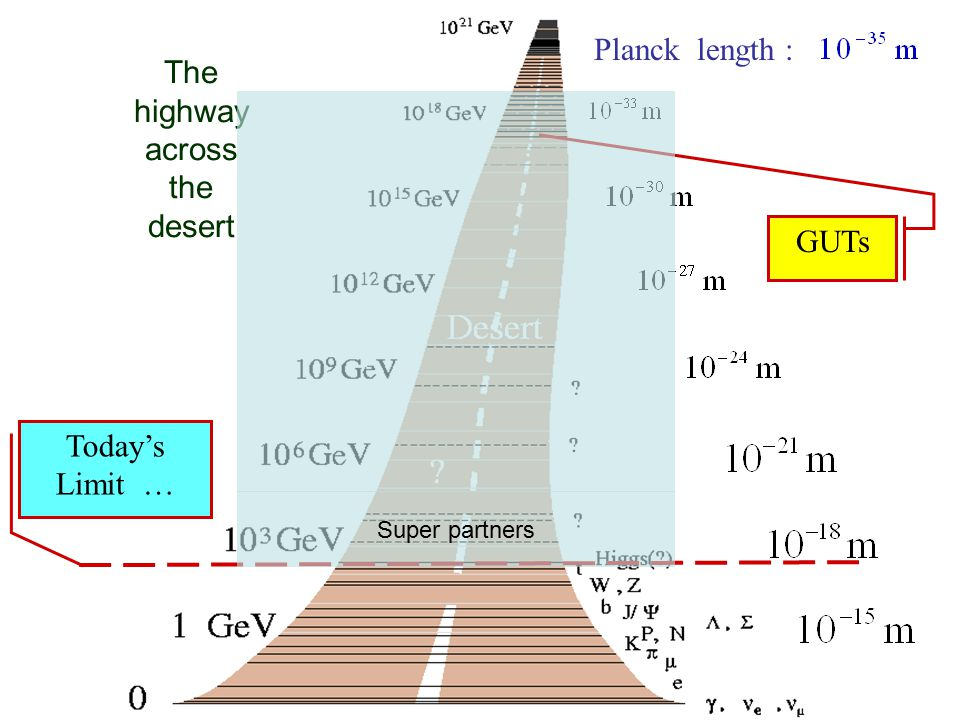 The highway across the desert Today's Limit … GUTs Planck length : Super partners