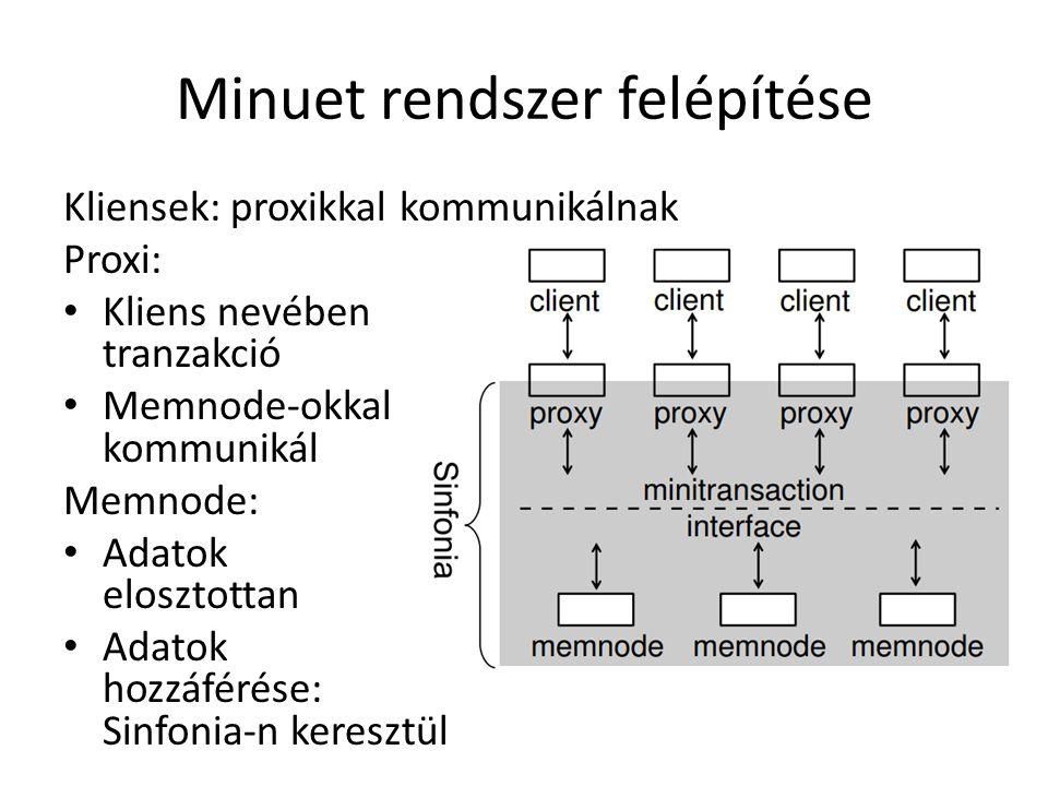 Sinfonia keretrendszer Memnode-ok adataihoz hozzáférést biztosít Adatok látszólag fix memóriacímeken Minitranzakció Csúcs(ok) olvasása/írása (akár feltételekhez kötve) Hibakezelést végez => tekinthetjük az adatokat helyesnek Két fázisú: – Első fázis: feltételek ellenőrzése, érintett terület zárolása – Feltételek nem teljesülnek: output: melyek nem – Memóriacím zárolva van: újra próba automatikusan – Második fázis: írás/olvasás