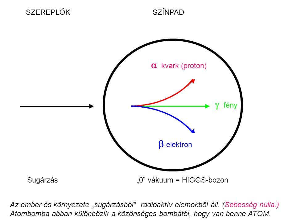 """SZEREPLŐK SZÍNPAD  fény   kvark (proton)  elektron Sugárzás """"0 vákuum = HIGGS-bozon Az ember és környezete """"sugárzásból radioaktív elemekből áll."""