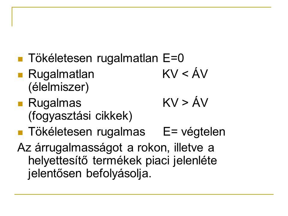 Tökéletesen rugalmatlan E=0 Rugalmatlan KV < ÁV (élelmiszer) Rugalmas KV > ÁV (fogyasztási cikkek) Tökéletesen rugalmas E= végtelen Az árrugalmasságot a rokon, illetve a helyettesítő termékek piaci jelenléte jelentősen befolyásolja.