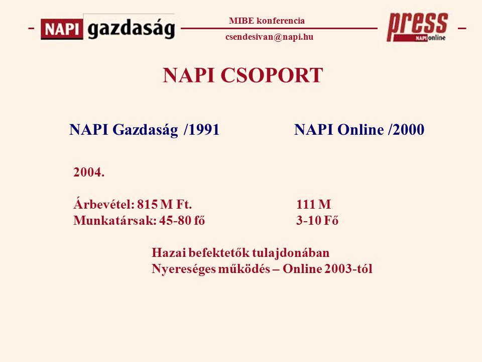 NAPI Gazdaság /1991 NAPI CSOPORT NAPI Online /2000 2004.