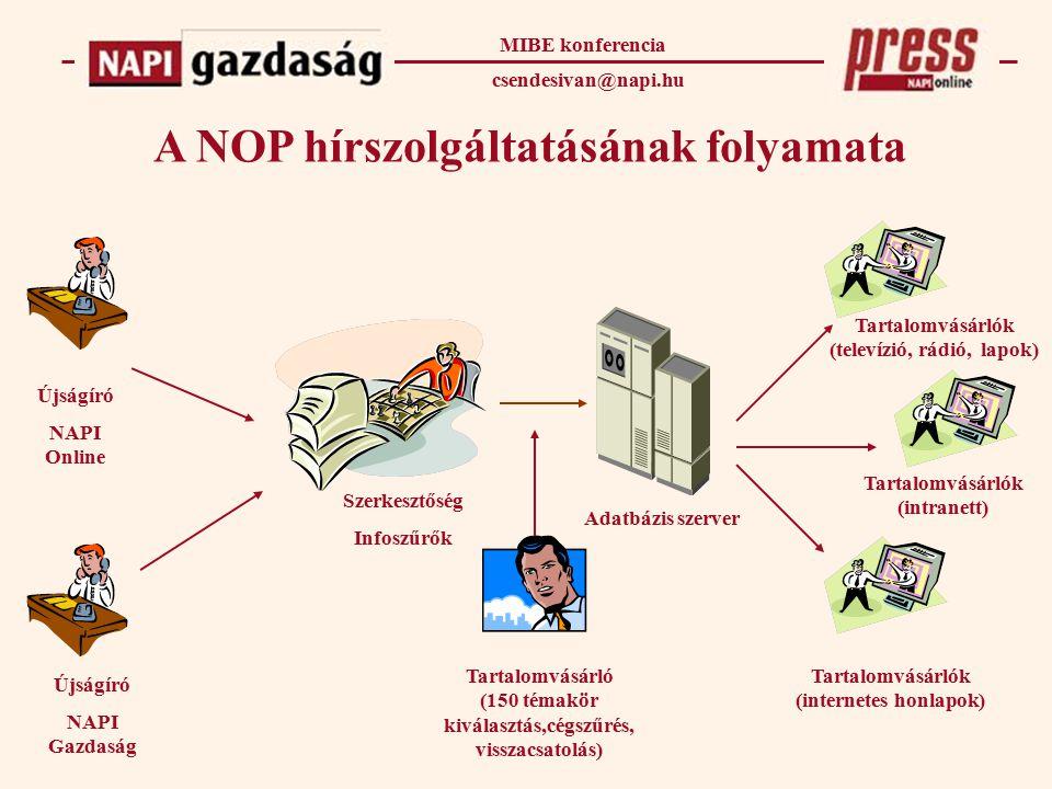 A NOP hírszolgáltatásának folyamata Újságíró NAPI Online Szerkesztőség Infoszűrők Adatbázis szerver Tartalomvásárló (150 témakör kiválasztás,cégszűrés, visszacsatolás) Tartalomvásárlók (internetes honlapok) Tartalomvásárlók (intranett) Tartalomvásárlók (televízió, rádió, lapok) MIBE konferencia csendesivan@napi.hu Újságíró NAPI Gazdaság