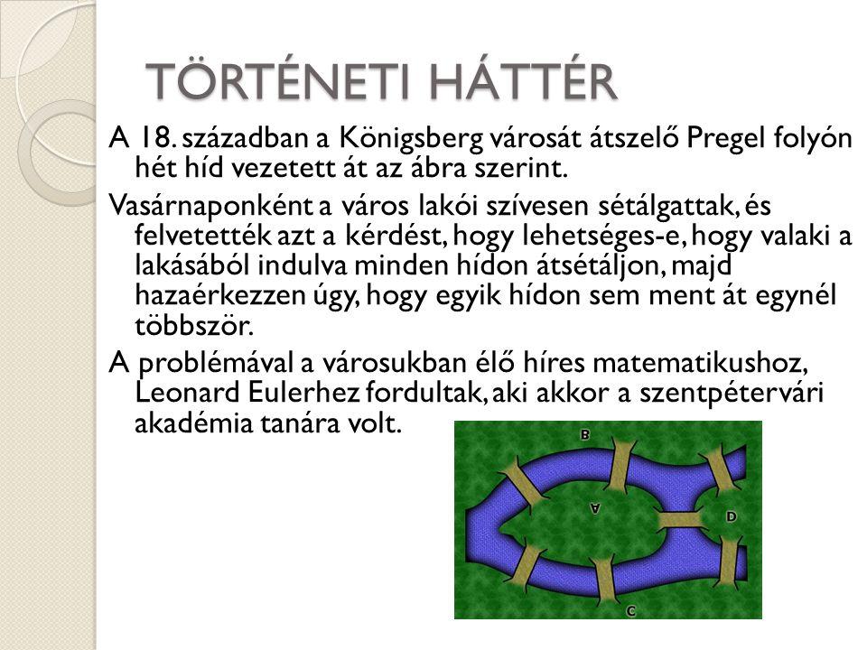 A PROBLÉMA MEGOLDÁSA Mivel a Königsbergi hidak gráfjában mind a négy pont fokszáma páratlan, nincs olyan városrész, amelyből indulva bejárhatják a hidakat úgy, hogy mindegyiken pontosan egyszer menjenek át, akár visszaérkeznek a kiindulási helyre, akár nem.