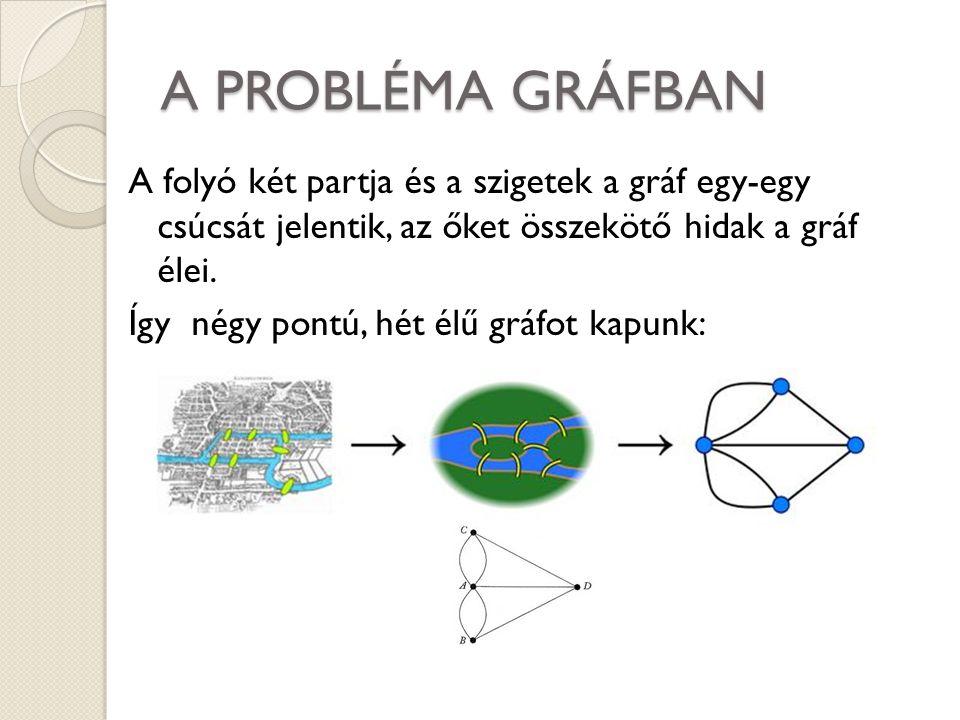 A PROBLÉMA GRÁFBAN A folyó két partja és a szigetek a gráf egy-egy csúcsát jelentik, az őket összekötő hidak a gráf élei. Így négy pontú, hét élű gráf