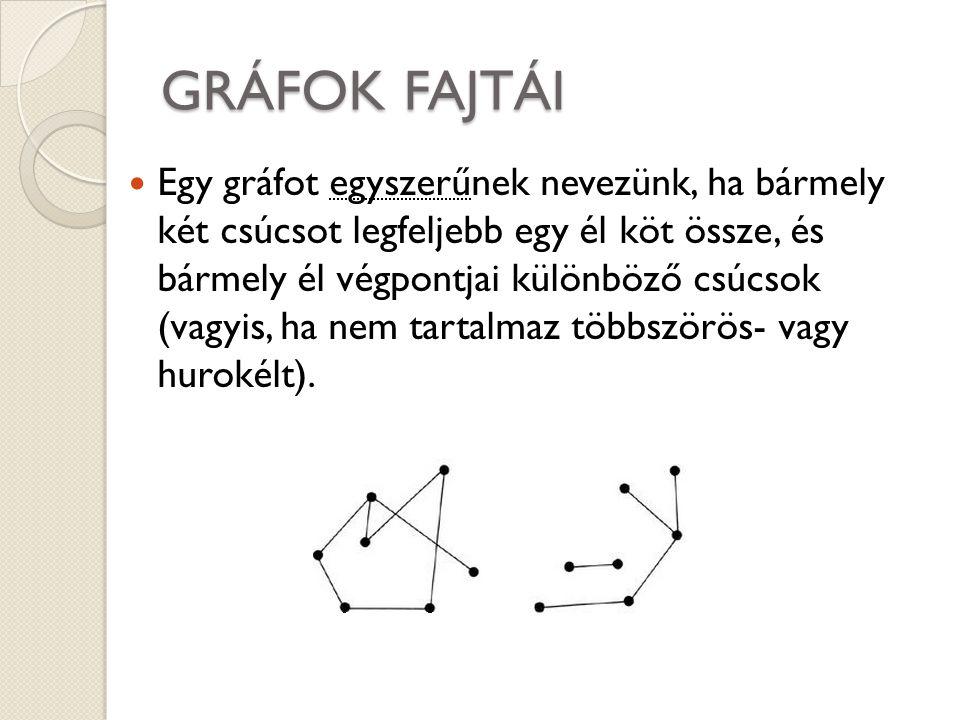 GRÁFOK FAJTÁI Egy gráfot teljesnek nevezünk, ha véges, egyszerű, és bármely két csúcshoz létezik őket összekötő él.