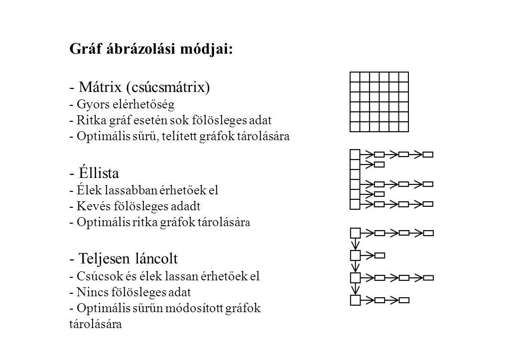 Gráf ábrázolási módjai: - Mátrix (csúcsmátrix) - Gyors elérhetőség - Ritka gráf esetén sok fölösleges adat - Optimális sűrű, telített gráfok tárolásár