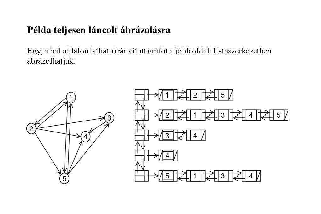Példa teljesen láncolt ábrázolásra Egy, a bal oldalon látható irányított gráfot a jobb oldali listaszerkezetben ábrázolhatjuk.