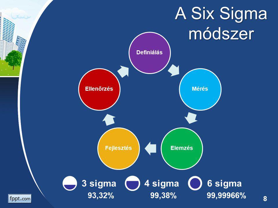 A Six Sigma módszer DefiniálásMérésElemzésFejlesztésEllenőrzés 93,32% 3 sigma 99,38% 4 sigma 99,99966% 6 sigma 8