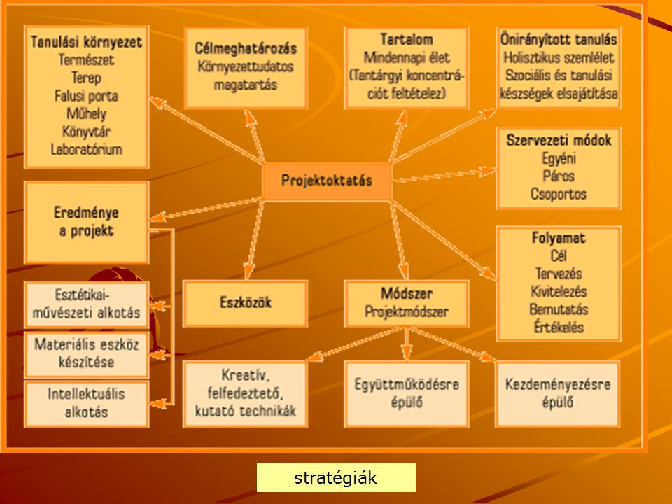 stratégiák