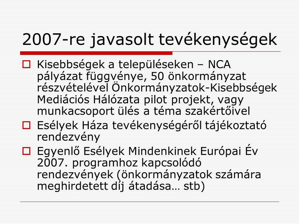 2007-re javasolt tevékenységek  Kisebbségek a településeken – NCA pályázat függvénye, 50 önkormányzat részvételével Önkormányzatok-Kisebbségek Mediációs Hálózata pilot projekt, vagy munkacsoport ülés a téma szakértőivel  Esélyek Háza tevékenységéről tájékoztató rendezvény  Egyenlő Esélyek Mindenkinek Európai Év 2007.