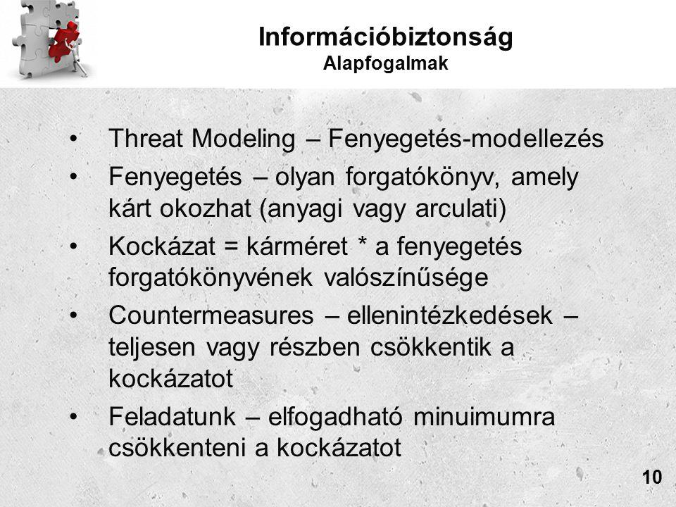 Információbiztonság Alapfogalmak Threat Modeling – Fenyegetés-modellezés Fenyegetés – olyan forgatókönyv, amely kárt okozhat (anyagi vagy arculati) Kockázat = kárméret * a fenyegetés forgatókönyvének valószínűsége Countermeasures – ellenintézkedések – teljesen vagy részben csökkentik a kockázatot Feladatunk – elfogadható minuimumra csökkenteni a kockázatot 10