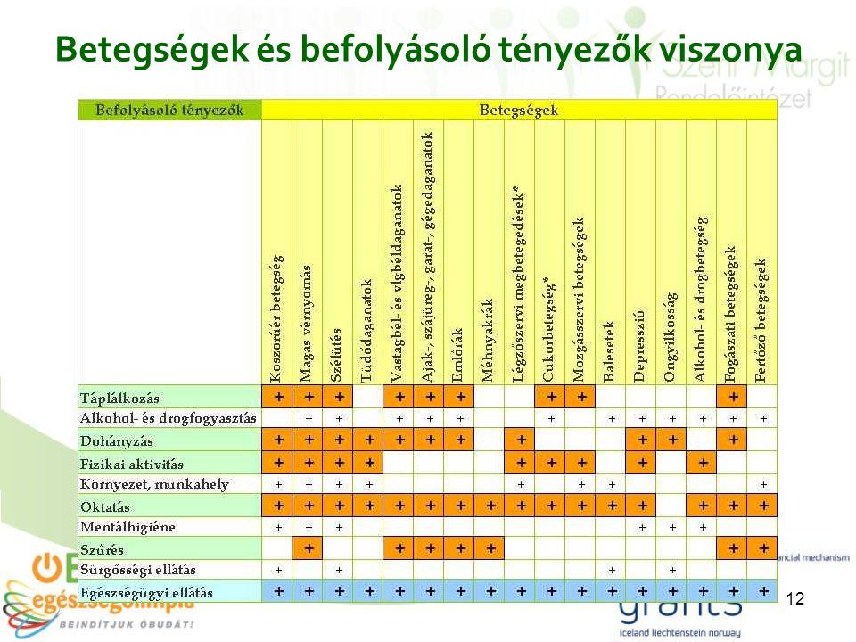 12 Betegségek és befolyásoló tényezők viszonya