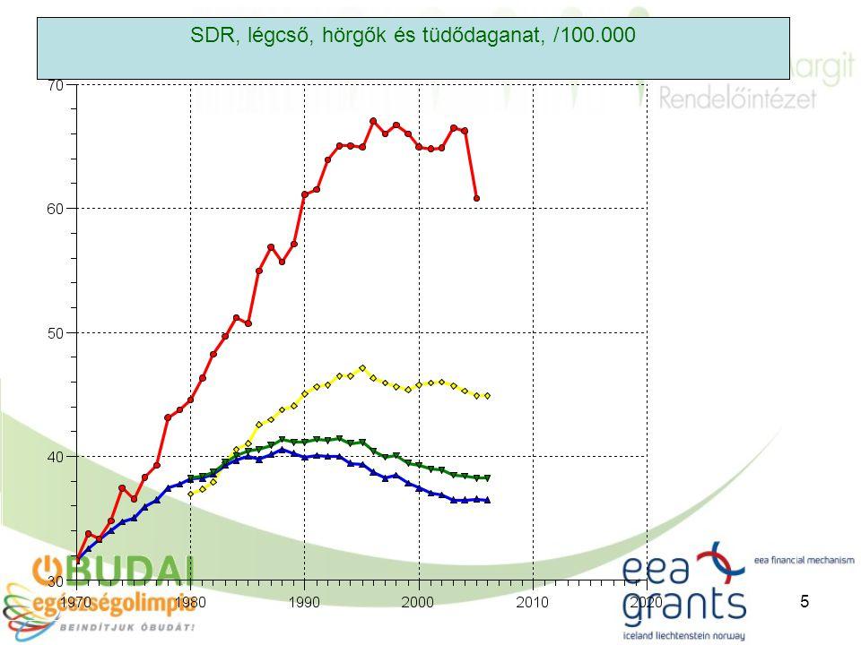 5 SDR, légcső, hörgők és tüdődaganat, /100.000