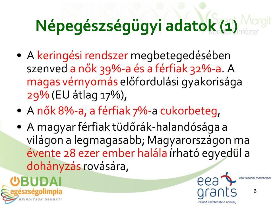 6 Népegészségügyi adatok (1) A keringési rendszer megbetegedésében szenved a nők 39%-a és a férfiak 32%-a.