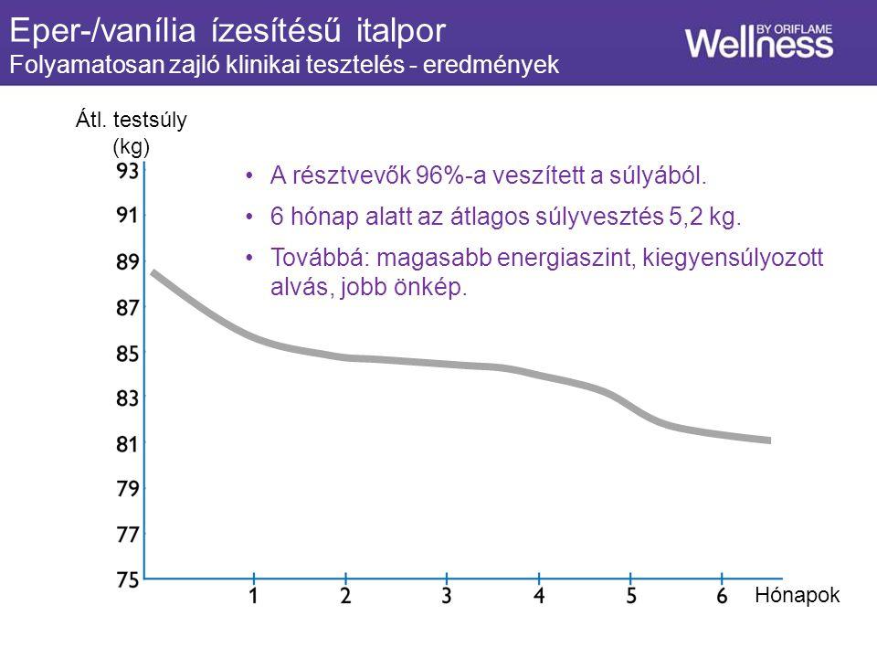 Hónapok Átl. testsúly (kg) A résztvevők 96%-a veszített a súlyából.