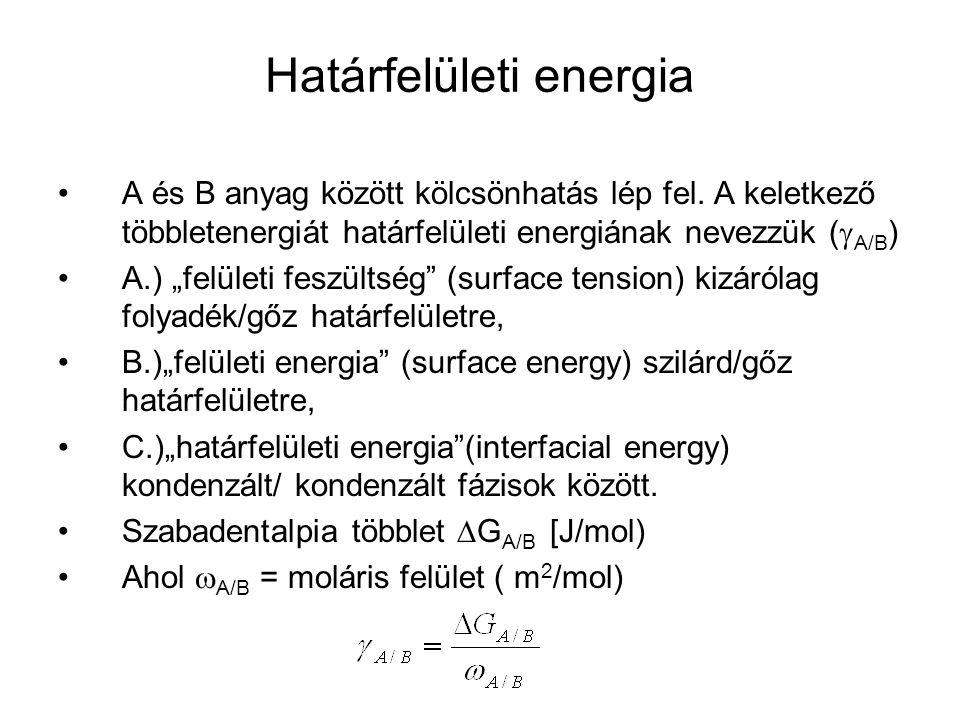 Két felület közti nedvesítés feltétele  sg = szilárd/gőz határfelületi energia.