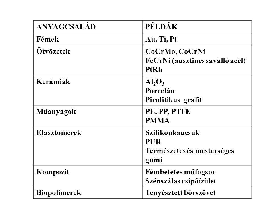Biokompatibilis osztályok Hisztokompatibilitás: implantátum - szövet kölcsönhatás Hemokompatibilitás: a vérrel érintkező eszköz nem lehet trombogén, trombusképző Cellurális kompatibilitás: összeférhetőség az élő sejttel