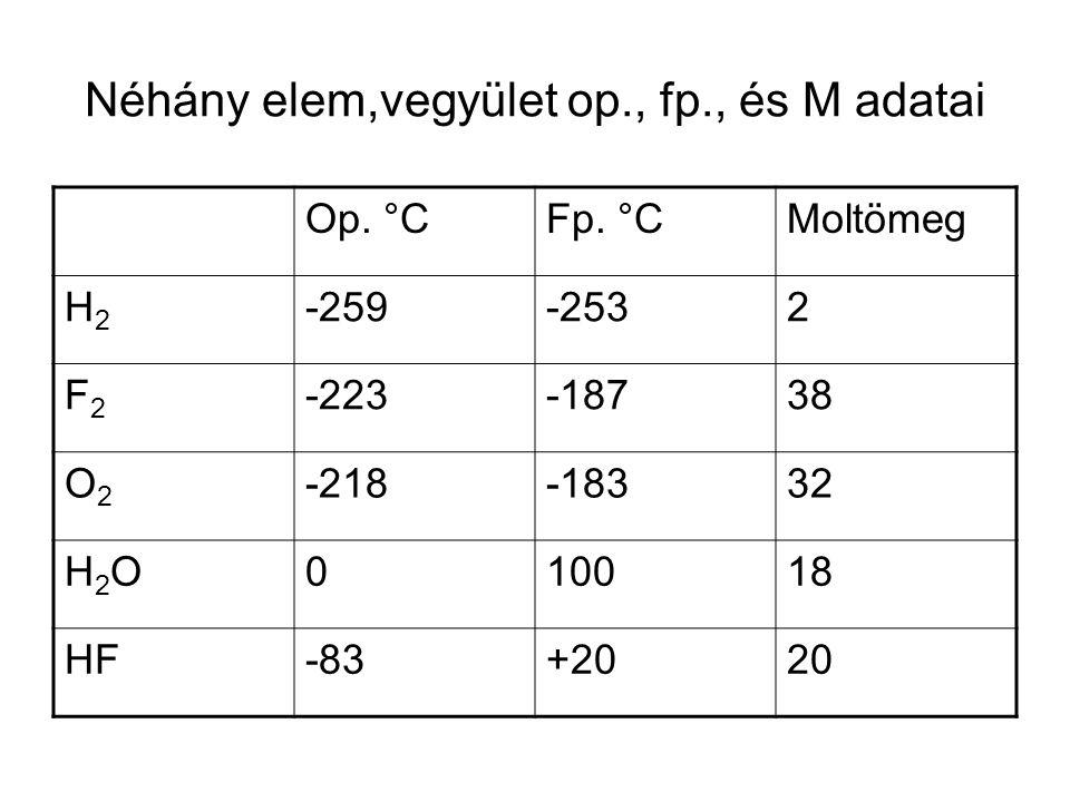 H- hidas vegyületek Nemcsak a víz és az ammónia, hanem az őket felépítő -OH és NH 2 -, NH= csoportokat tartalmazó szerves vegyületek aminosavak, fehérjék, dezoxi-ribonukleinsavak, keményítő, cellulóz, stb., mind protonhidas asszociátumok.