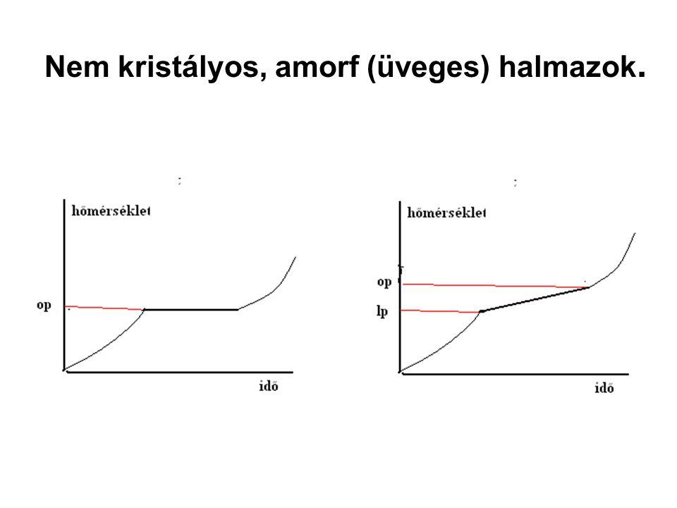 Kvarc kristály és kvarc üveg Kvarc kristály,rombos tridimit, négyzetes krisztobalit, hatszöges  -kvarc, és trigonális trapezoéderes  -kvarc kristályokat alkot, 1700°C-on olvad Hűtéskor nem kristályos, amorf, ún.