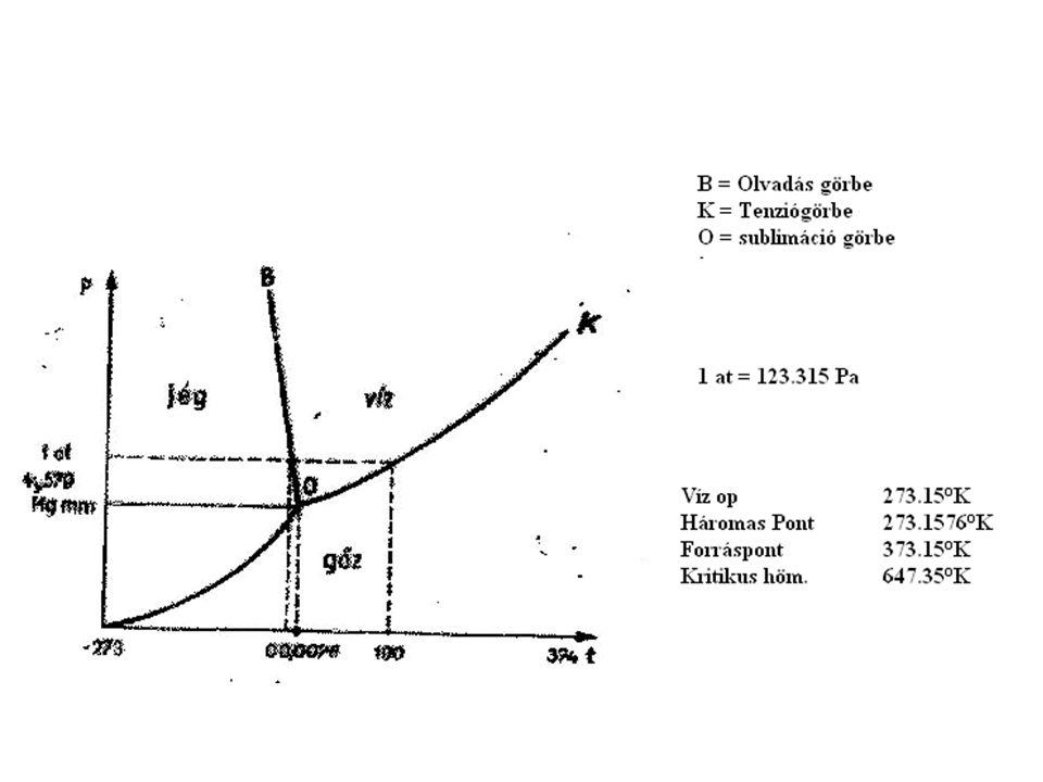 Határfelületek közti kölcsönhatás fizikája Dimenzió: Nm -1 vagy Jm -2 FkFk FaFa  =90°