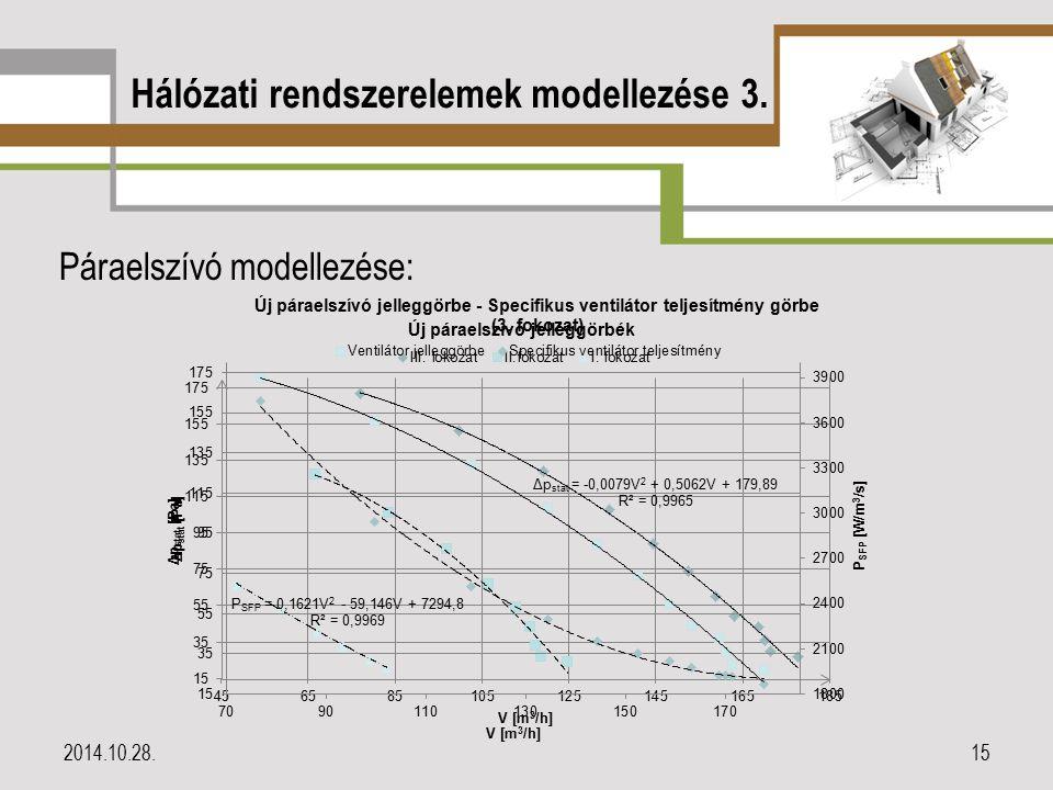 Hálózati rendszerelemek modellezése 3. Páraelszívó modellezése: 2014.10.28.15
