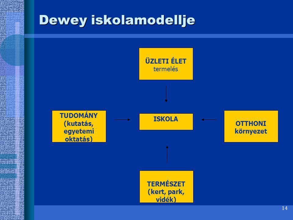 14 Dewey iskolamodellje TUDOMÁNY (kutatás, egyetemi oktatás) ISKOLA OTTHONI környezet TERMÉSZET (kert, park, vidék) ÜZLETI ÉLET termelés
