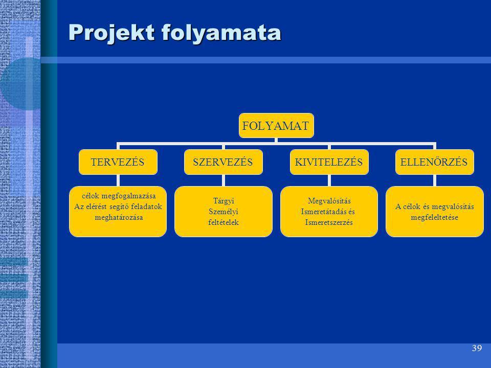 39 Projekt folyamata FOLYAMAT TERVEZÉS célok megfogalmazása Az elérést segítő feladatok meghatározása SZERVEZÉS Tárgyi Személyi feltételek KIVITELEZÉS
