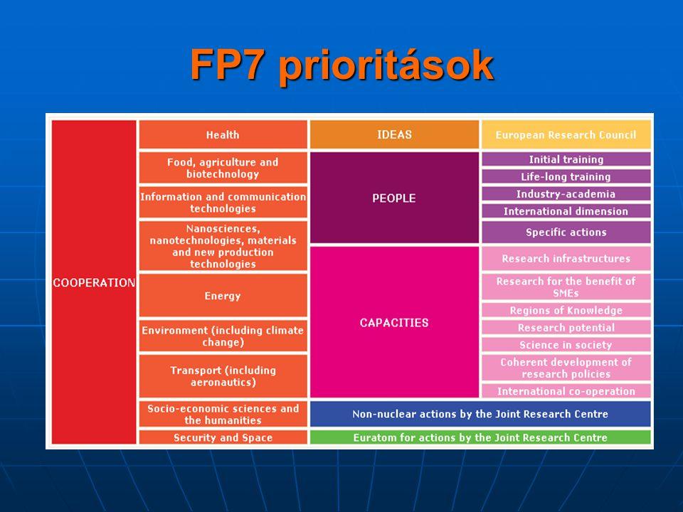FP7 prioritások