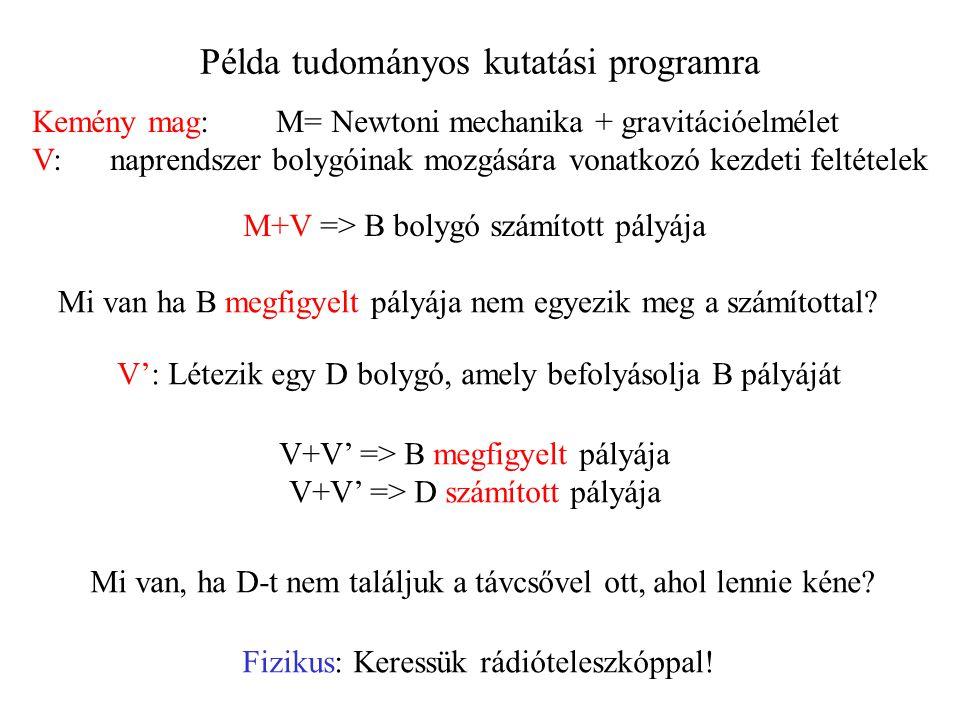 Példa tudományos kutatási programra Kemény mag: M= Newtoni mechanika + gravitációelmélet V: naprendszer bolygóinak mozgására vonatkozó kezdeti feltételek M+V => B bolygó számított pályája Mi van ha B megfigyelt pályája nem egyezik meg a számítottal.