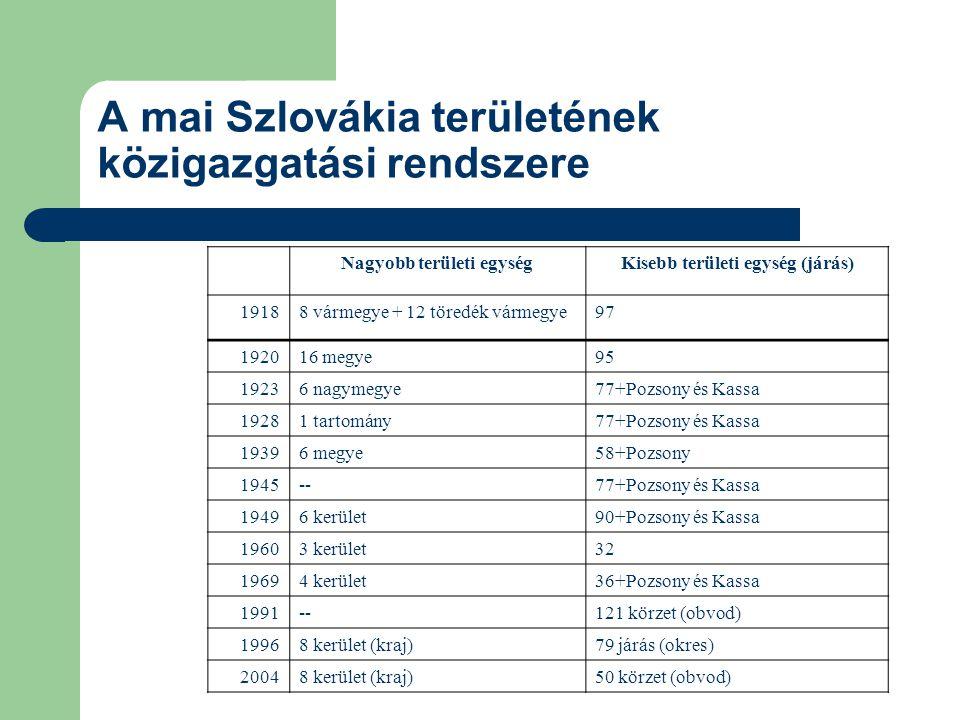 A mai Szlovákia területének közigazgatási rendszere Nagyobb területi egységKisebb területi egység (járás) 19188 vármegye + 12 töredék vármegye97 192016 megye95 19236 nagymegye77+Pozsony és Kassa 19281 tartomány77+Pozsony és Kassa 19396 megye58+Pozsony 1945--77+Pozsony és Kassa 19496 kerület90+Pozsony és Kassa 19603 kerület32 19694 kerület36+Pozsony és Kassa 1991--121 körzet (obvod) 19968 kerület (kraj)79 járás (okres) 20048 kerület (kraj)50 körzet (obvod)