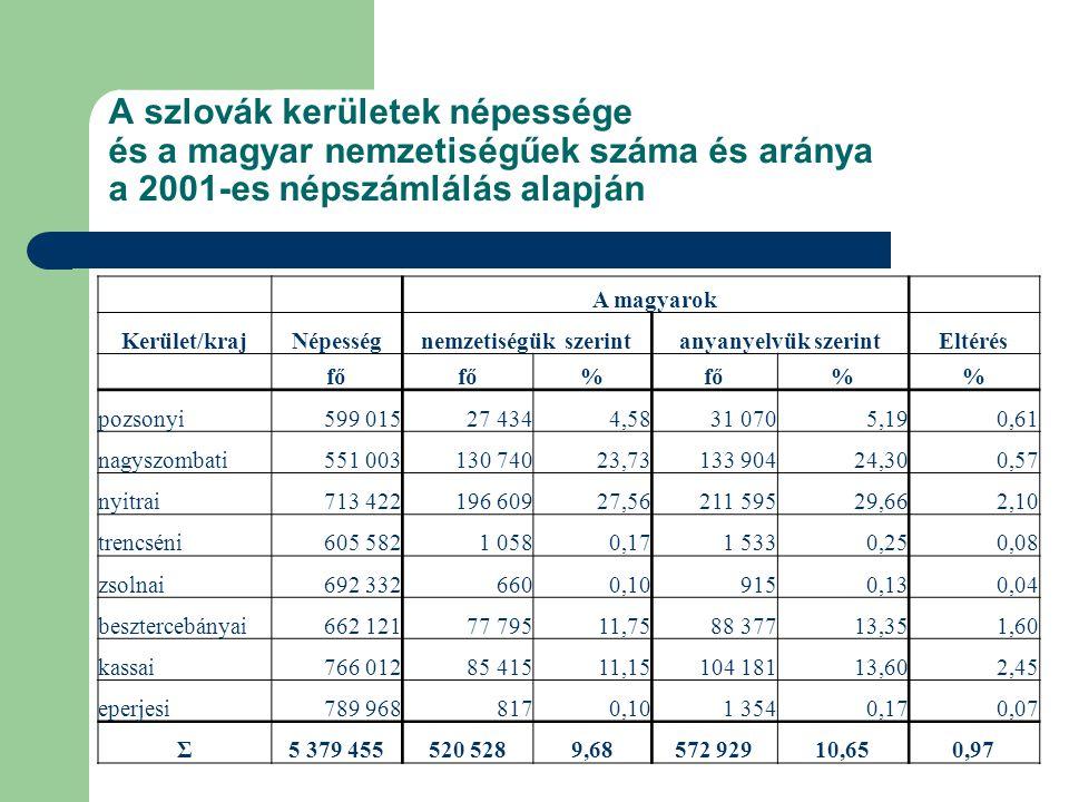 A szlovák kerületek népessége és a magyar nemzetiségűek száma és aránya a 2001-es népszámlálás alapján A magyarok Kerület/krajNépességnemzetiségük szerintanyanyelvük szerintEltérés fő % % pozsonyi599 01527 4344,5831 0705,190,61 nagyszombati551 003130 74023,73133 90424,300,57 nyitrai713 422196 60927,56211 59529,662,10 trencséni605 5821 0580,171 5330,250,08 zsolnai692 3326600,109150,130,04 besztercebányai662 12177 79511,7588 37713,351,60 kassai766 01285 41511,15104 18113,602,45 eperjesi789 9688170,101 3540,170,07 Σ5 379 455520 5289,68572 92910,650,97