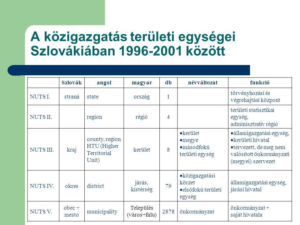 A közigazgatás területi egységei Szlovákiában 1996-2001 között Szlovákangolmagyardbnévváltozatfunkció NUTS I.stranástateország1 törvényhozási és végrehajtási központ NUTS II.regionrégió4 területi statisztikai egység, adminisztratív régió NUTS III.kraj county, region HTU (Higher Territorial Unit) kerület8  kerület  megye  másodfokú területi egység  államigazgatási egység,  kerületi hivatal  tervezett, de meg nem valósított önkormányzati (megyei) szervezet NUTS IV.okresdistrict járás, kistérség 79  közigazgatási körzet  elsőfokú területi egység államigazgatási egység, járási hivatal NUTS V.