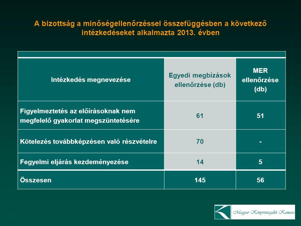 A bizottság a minőségellenőrzéssel összefüggésben a következő intézkedéseket alkalmazta 2013.