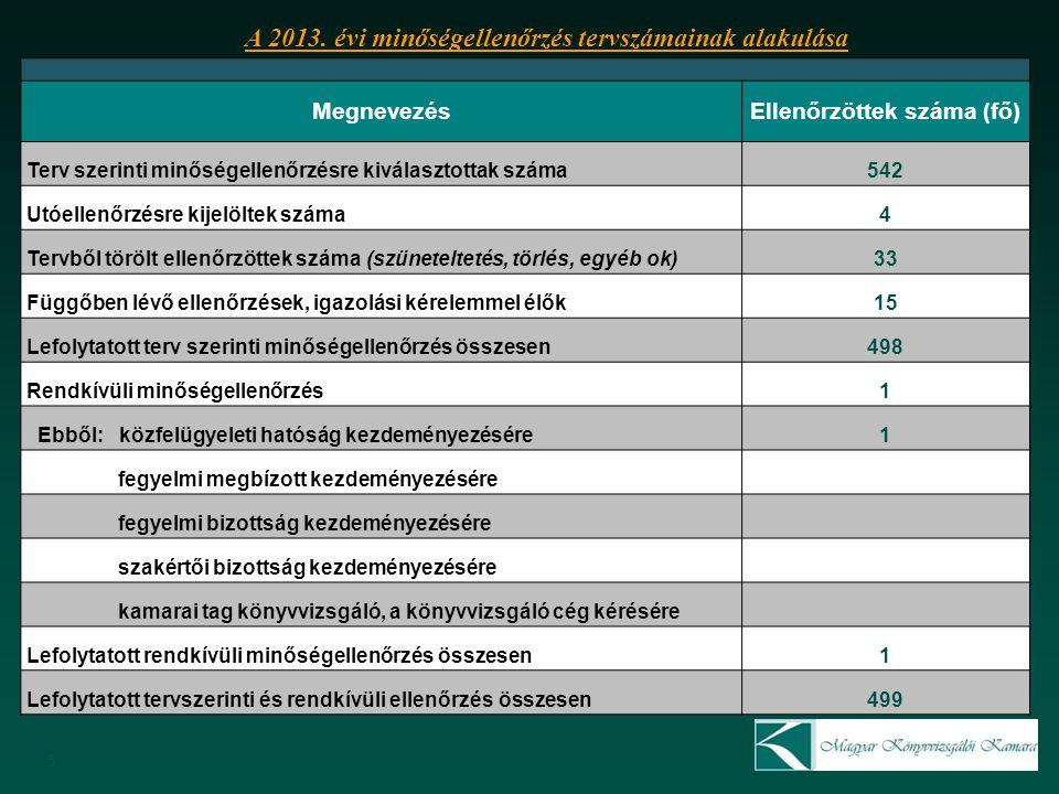 5 MegnevezésEllenőrzöttek száma (fő) Terv szerinti minőségellenőrzésre kiválasztottak száma542 Utóellenőrzésre kijelöltek száma4 Tervből törölt ellenőrzöttek száma (szüneteltetés, törlés, egyéb ok)33 Függőben lévő ellenőrzések, igazolási kérelemmel élők15 Lefolytatott terv szerinti minőségellenőrzés összesen498 Rendkívüli minőségellenőrzés1 Ebből: közfelügyeleti hatóság kezdeményezésére1 fegyelmi megbízott kezdeményezésére fegyelmi bizottság kezdeményezésére szakértői bizottság kezdeményezésére kamarai tag könyvvizsgáló, a könyvvizsgáló cég kérésére Lefolytatott rendkívüli minőségellenőrzés összesen1 Lefolytatott tervszerinti és rendkívüli ellenőrzés összesen499 A 2013.