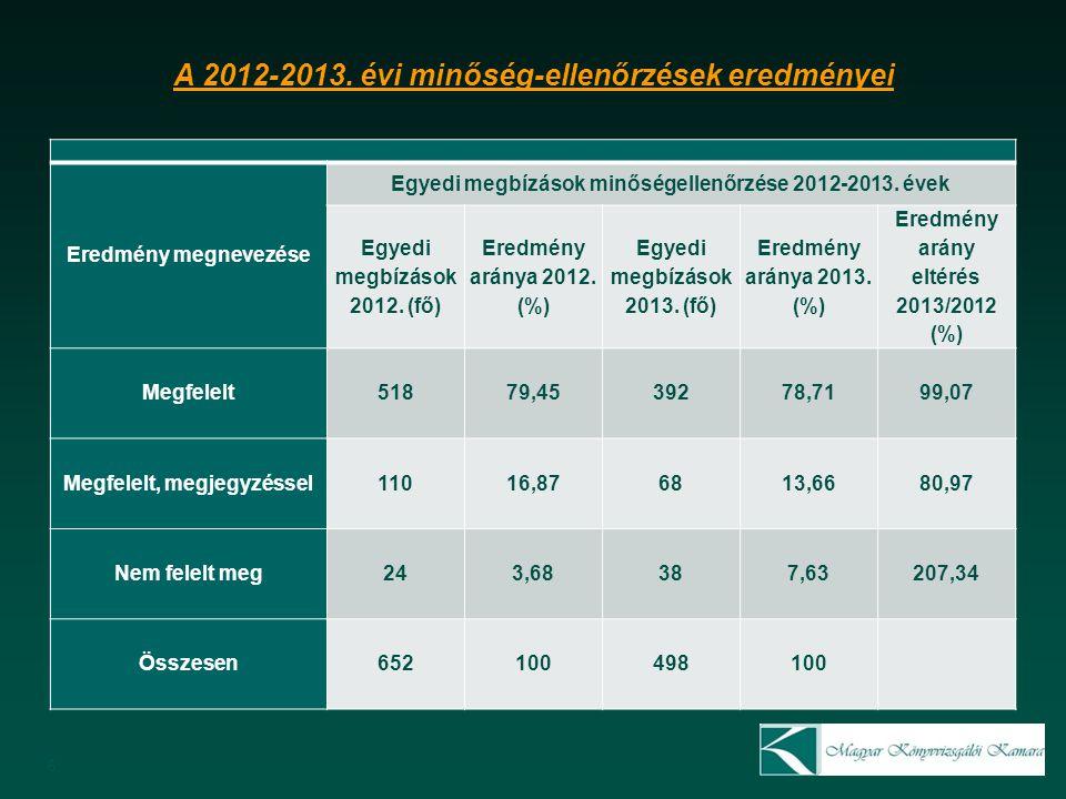 7 A 2012-2013.évi MER ellenőrzés eredményei Eredmény megnevezése MER ellenőrzés 2012-2013.