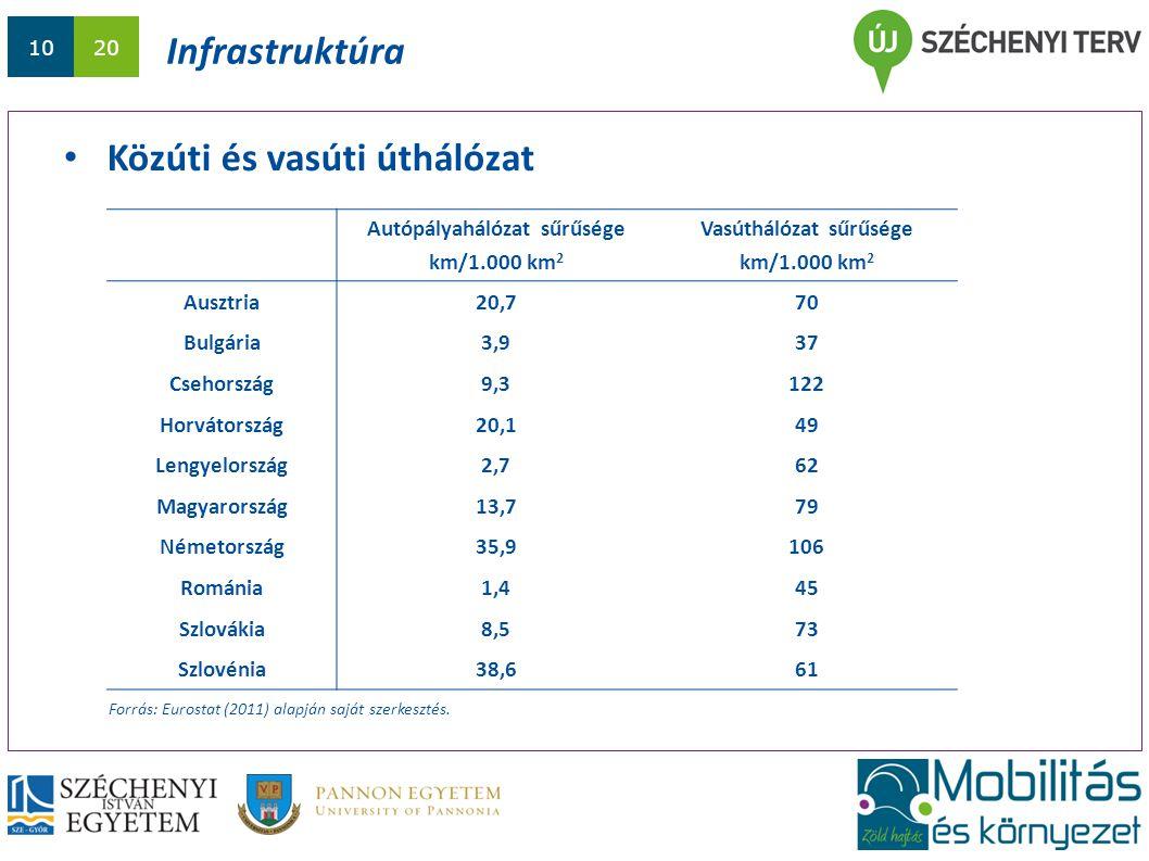 1020 Infrastruktúra Közúti és vasúti úthálózat Forrás: Eurostat (2011) alapján saját szerkesztés. Autópályahálózat sűrűsége km/1.000 km 2 Vasúthálózat