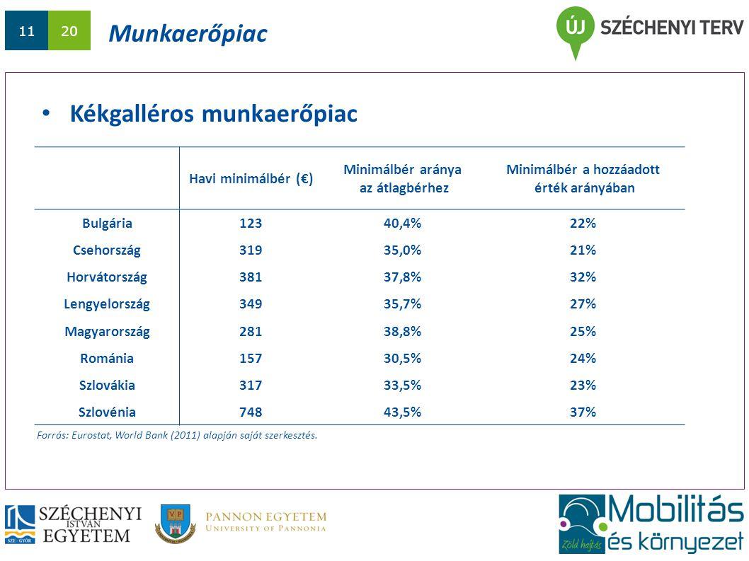 1120 Munkaerőpiac Kékgalléros munkaerőpiac Forrás: Eurostat, World Bank (2011) alapján saját szerkesztés.