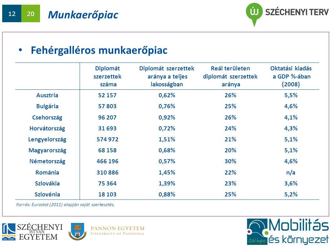 1220 Munkaerőpiac Fehérgalléros munkaerőpiac Forrás: Eurostat (2011) alapján saját szerkesztés. Diplomát szerzettek száma Diplomát szerzettek aránya a