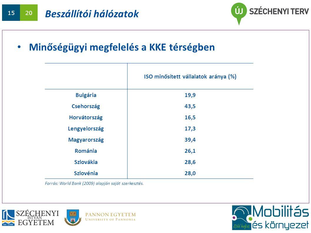 1520 Beszállítói hálózatok Minőségügyi megfelelés a KKE térségben Forrás: World Bank (2009) alapján saját szerkesztés. ISO minősített vállalatok arány