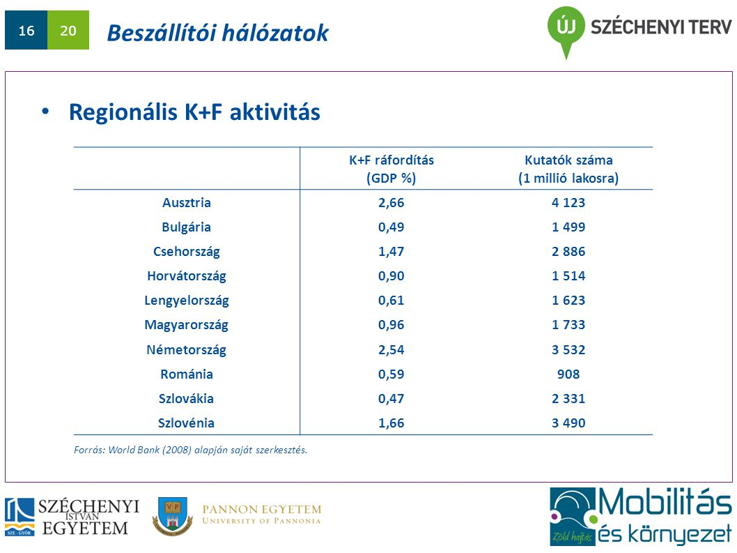 1620 Beszállítói hálózatok Regionális K+F aktivitás Forrás: World Bank (2008) alapján saját szerkesztés. K+F ráfordítás (GDP %) Kutatók száma (1 milli
