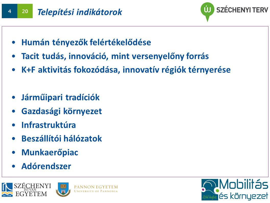 420 Humán tényezők felértékelődése Tacit tudás, innováció, mint versenyelőny forrás K+F aktivitás fokozódása, innovatív régiók térnyerése Járműipari tradíciók Gazdasági környezet Infrastruktúra Beszállítói hálózatok Munkaerőpiac Adórendszer Telepítési indikátorok