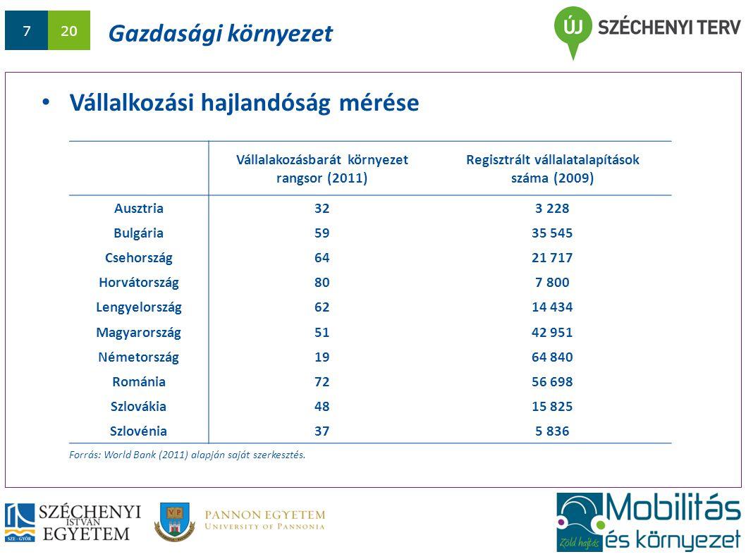 720 Gazdasági környezet Vállalkozási hajlandóság mérése Vállalakozásbarát környezet rangsor (2011) Regisztrált vállalatalapítások száma (2009) Ausztria323 228 Bulgária5935 545 Csehország6421 717 Horvátország807 800 Lengyelország6214 434 Magyarország5142 951 Németország1964 840 Románia7256 698 Szlovákia4815 825 Szlovénia375 836 Forrás: World Bank (2011) alapján saját szerkesztés.