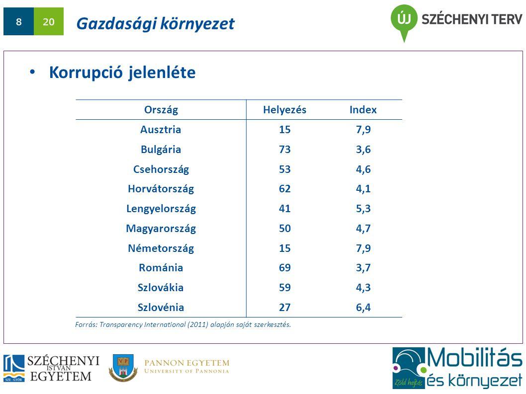 820 Gazdasági környezet Korrupció jelenléte Forrás: Transparency International (2011) alapján saját szerkesztés. OrszágHelyezésIndex Ausztria157,9 Bul