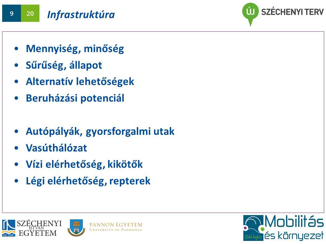 1020 Infrastruktúra Közúti és vasúti úthálózat Forrás: Eurostat (2011) alapján saját szerkesztés.