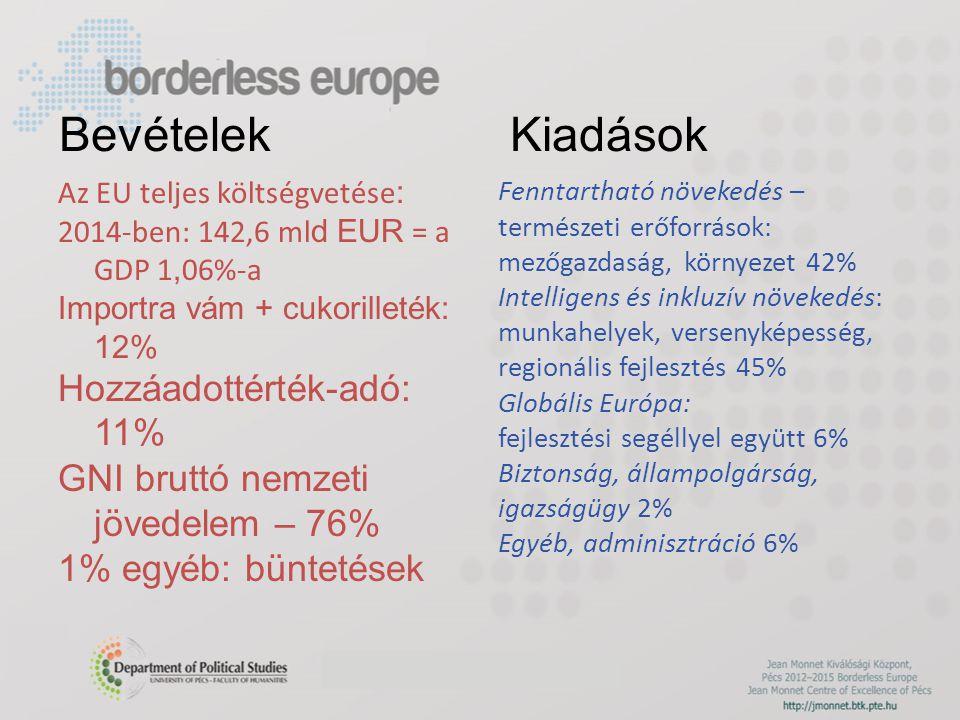 Bevételek Kiadások Az EU teljes költségvetése : 2014-ben: 142,6 ml d EUR = a GDP 1, 06%-a Importra vám + cukorilleték: 12% Hozzáadottérték-adó: 11% GNI bruttó nemzeti jövedelem – 76% 1% egyéb: büntetések Fenntartható növekedés – természeti erőforrások: mezőgazdaság, környezet 42% Intelligens és inkluzív növekedés: munkahelyek, versenyképesség, regionális fejlesztés 45% Globális Európa: fejlesztési segéllyel együtt 6% Biztonság, állampolgárság, igazságügy 2% Egyéb, adminisztráció 6%